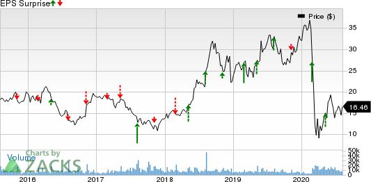 SeaWorld Entertainment, Inc. Price and EPS Surprise