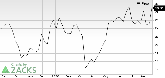 Albireo Pharma, Inc. Price