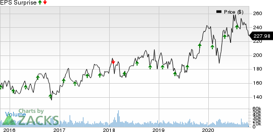 Amgen Inc. Price and EPS Surprise