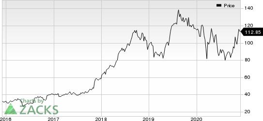 Haemonetics Corporation Price