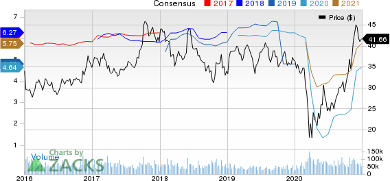 General Motors Company Price and Consensus
