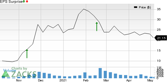 Palantir Technologies Inc. Price and EPS Surprise