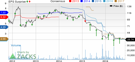 Fossil (FOSL) Slides on Q3 Revenue Miss, Global Comps Fall 3%
