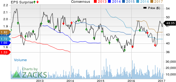 Fastenal (FAST) Q4 Earnings Beat, Revenues Miss Estimates