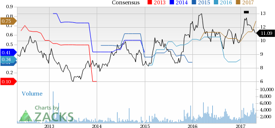 Top Ranked Value Stocks to Buy for May 1st