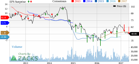 Apache (APA) Shares Fall After Q1 Earnings Miss Estimate