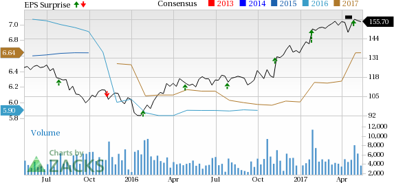 Bull of the Day: Rockwell Automation (ROK)