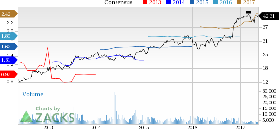 Why Is Synovus (SNV) Up 3.4% Since the Last Earnings Report?