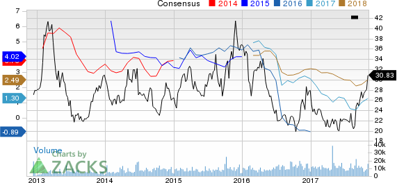 PBF Energy Inc. Price and Consensus