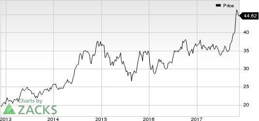 Intel Corporation Price