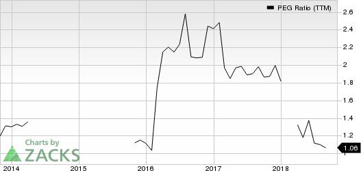 Old Dominion Freight Line, Inc. PEG Ratio (TTM)