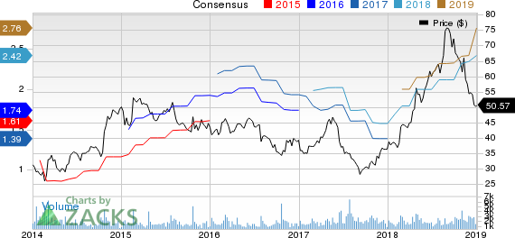BJ's Restaurants, Inc. Price and Consensus