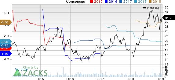 AtriCure, Inc. Price and Consensus