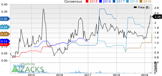 Flexible Solutions International Inc. Price and Consensus