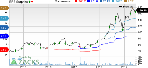 lululemon athletica inc. Price, Consensus and EPS Surprise