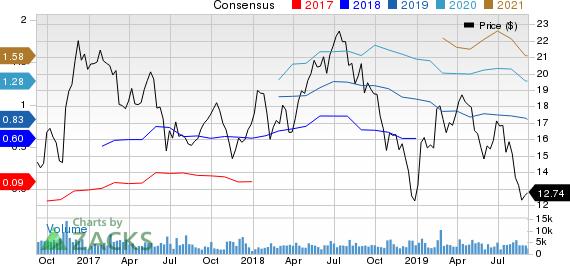 MRC Global Inc. Price and Consensus