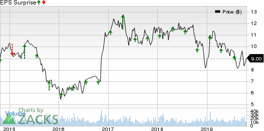 SLM Corporation Price and EPS Surprise