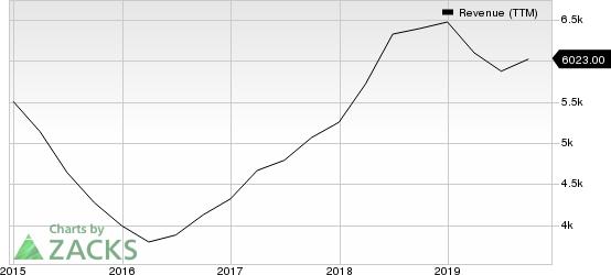 Advanced Micro Devices, Inc. Revenue (TTM)
