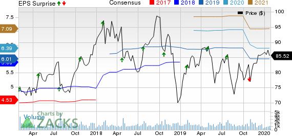 Crane Company Price, Consensus and EPS Surprise