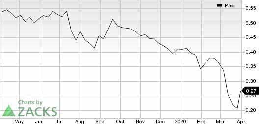 Denison Mine Corp Price