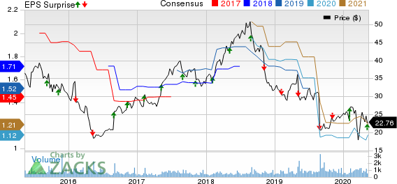 Phibro Animal Health Corporation Price, Consensus and EPS Surprise