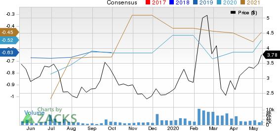 Anavex Life Sciences Corp Price and Consensus