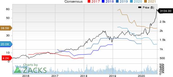 Amazon.com, Inc. Price and Consensus