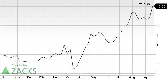 Kinross Gold Corporation Price