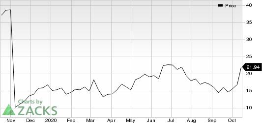 AnaptysBio, Inc. Price