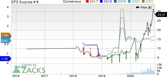 PURPLE INNOVATION, INC. Price, Consensus and EPS Surprise