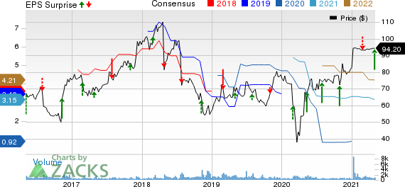 Magellan Health, Inc. Price, Consensus and EPS Surprise