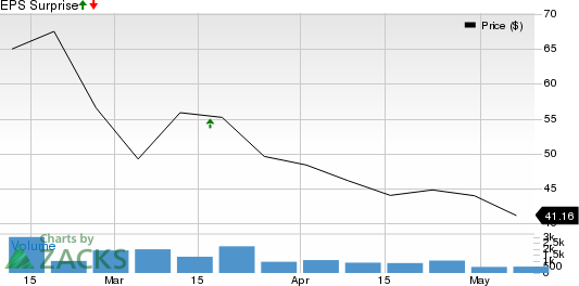 ON24, Inc. Price and EPS Surprise