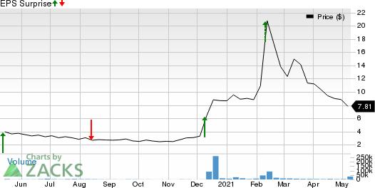 Veru Inc. Price and EPS Surprise