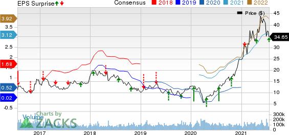 FreeportMcMoRan Inc. Price, Consensus and EPS Surprise