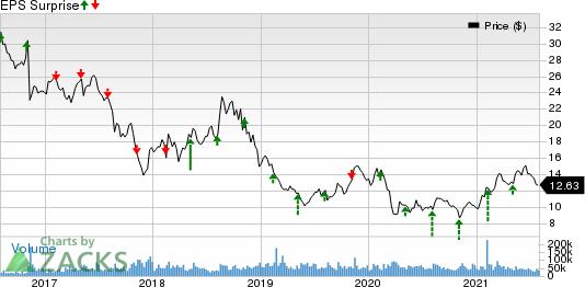 Lumen Technologies, Inc. Price and EPS Surprise