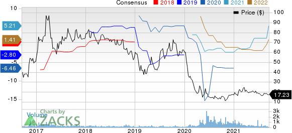 Eneti Inc. Price and Consensus