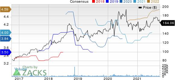 Jack Henry & Associates, Inc. Price and Consensus