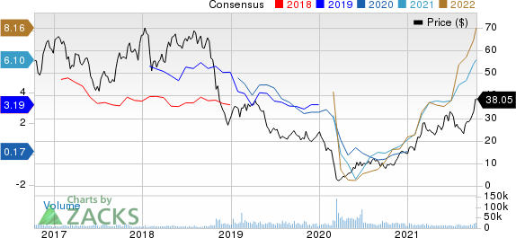 Ovintiv Inc. Price and Consensus