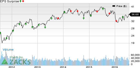 BB&T (BBT) Q2 Earnings: Will the Stock Disappoint this Time?