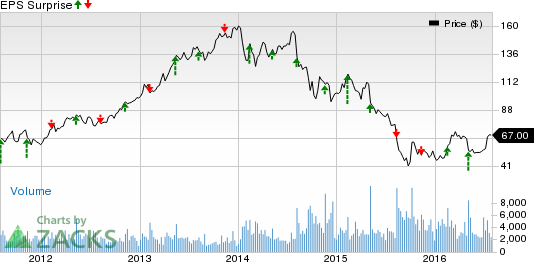 Copa Holdings (CPA) Q2 Earnings: Disappointment in Store?