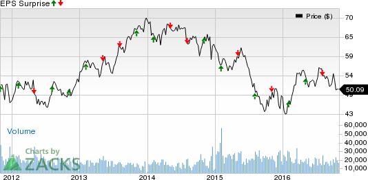 Industrial Stocks Earnings Reports on Nov 1: EMR, ETN & More