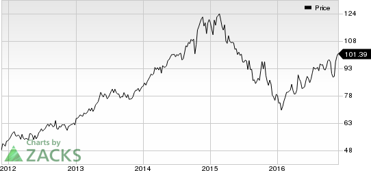 Union Pacific (UNP) Hits 52-week High: What's Driving the Stock?