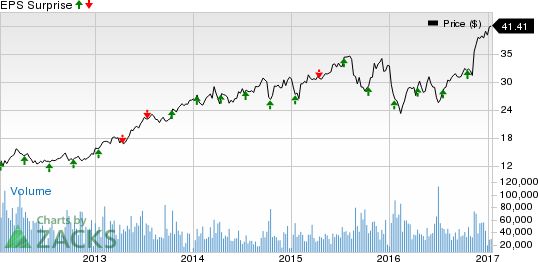 Will Schwab (SCHW) Continue to Rally Post Q4 Earnings?