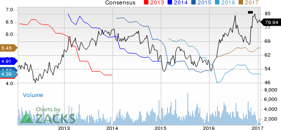 Top Ranked Momentum Stocks to Buy for January 20th