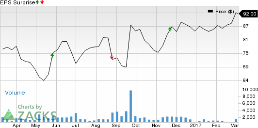 Will Tech Data's (TECD) Q4 Earnings Spring a Surprise?