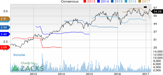 PerkinElmer (PKI) Up 2% Since Earnings Report: Can It Continue?