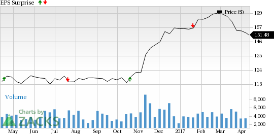 M&T Bank (MTB) to Post Q1 Earnings: Is a Beat in Store?