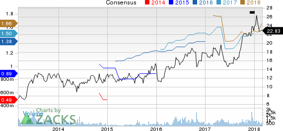 Stoneridge, Inc. Price and Consensus