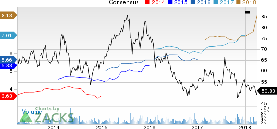 AMC Networks Inc. Price and Consensus