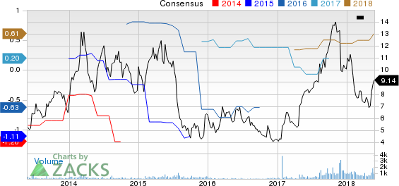 Amtech Systems, Inc. Price and Consensus